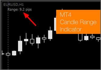 Candle Range custom indicator for MT4
