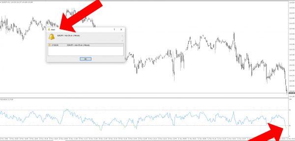 RSI alert indicator: multi-timeframe