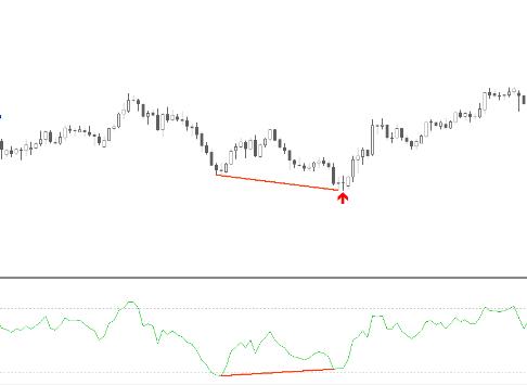 RSI divergence alert indicator example